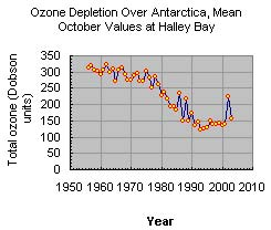 Graph: Ozone Depletion Over Antarctica, Mean October Values at Halley Station